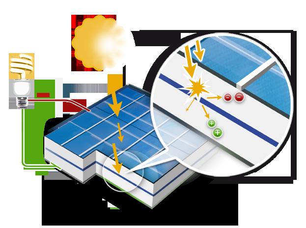 L'effet photovoltaïque - PNG - 209.8 ko